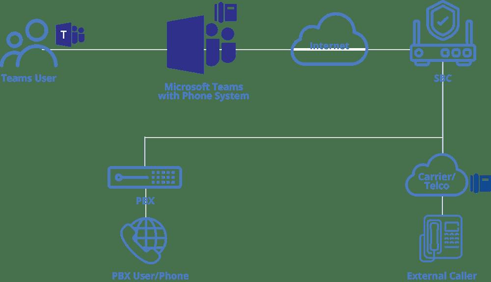 Set-Up-Microsoft-Teams-Internally